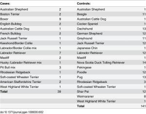 La tabella mostra i casi rilevati di glioma a fronte dei cani esaminati